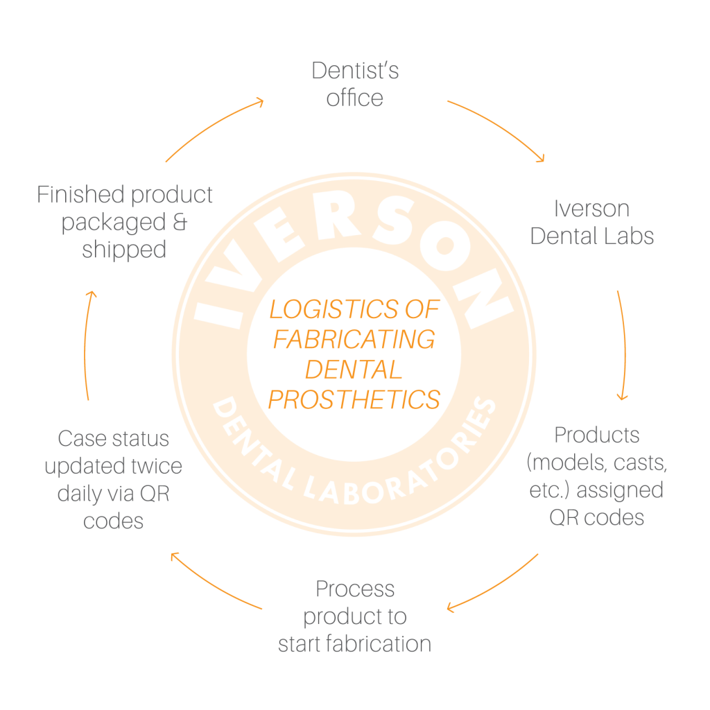 Flow Chart of the logistics of fabricating dental lab products